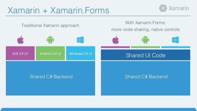 With Xamarin.Forms or Without it